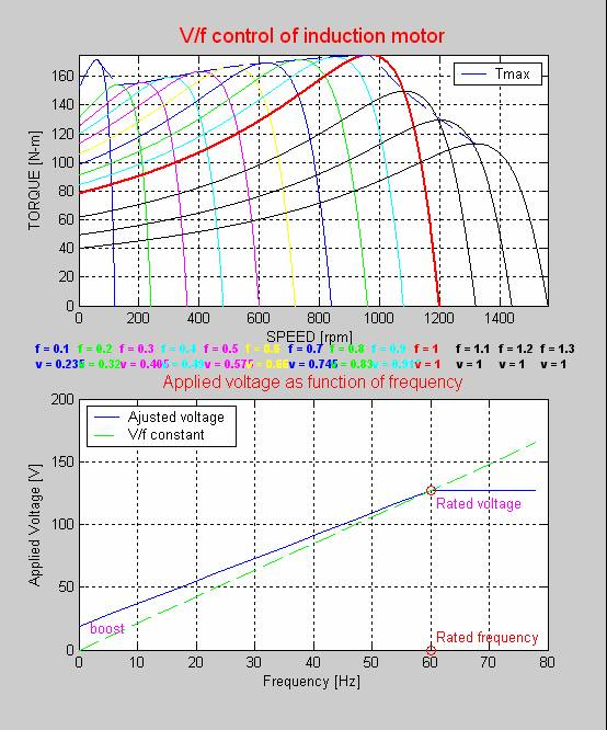 Volts hz speed control of an induction motor for Motor speed control methods
